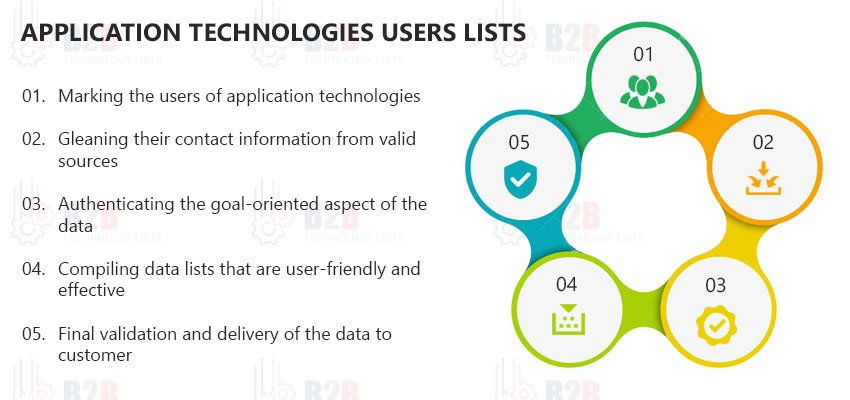 Application Technologies Users Lists