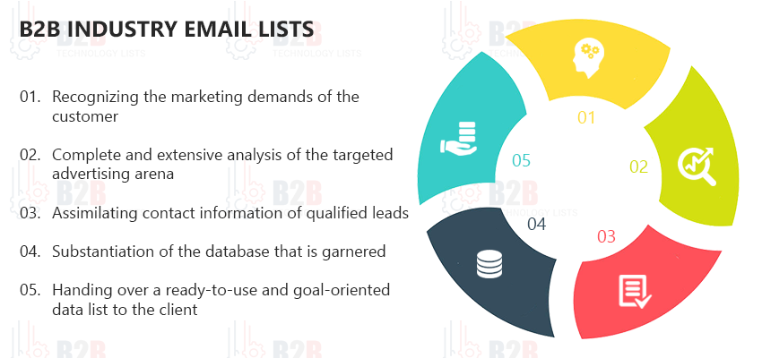 B2B-Industry-Email-Lists