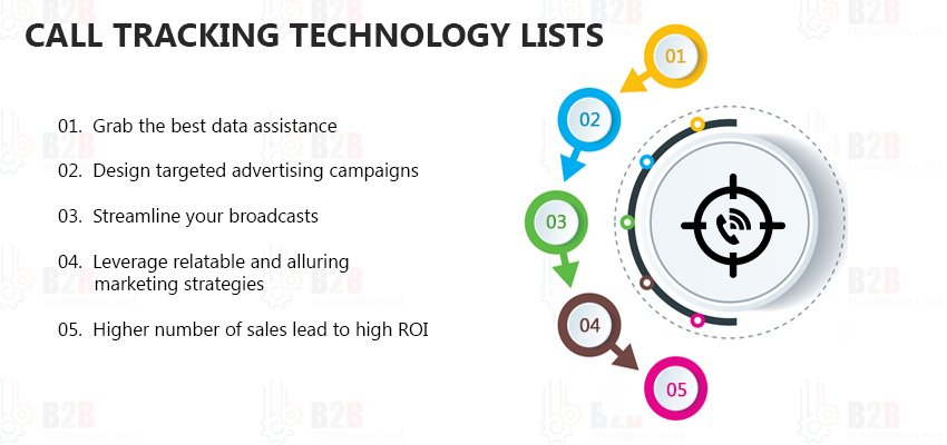 Call Tracking Technology Lists