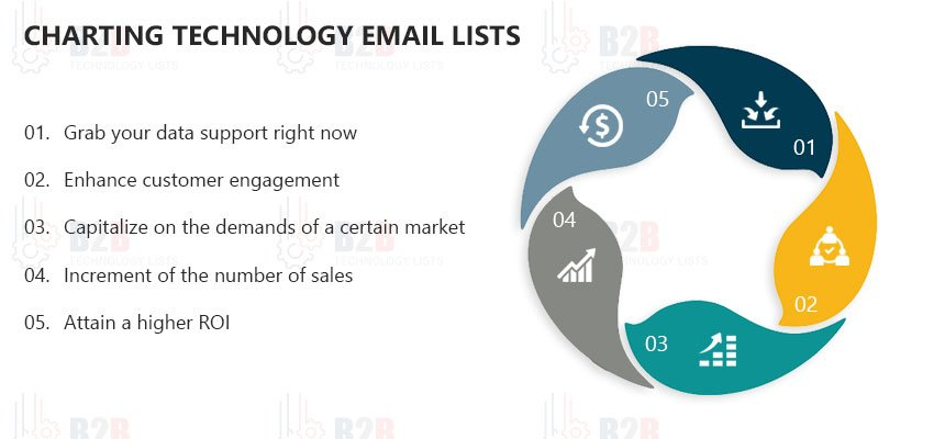 Charting Technology Email Lists