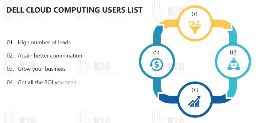 Dell Cloud Computing Users List