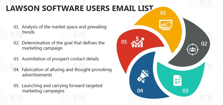 Lawson Software Users Email List