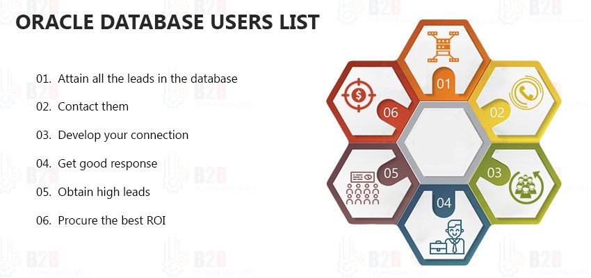 Oracle Database Users List