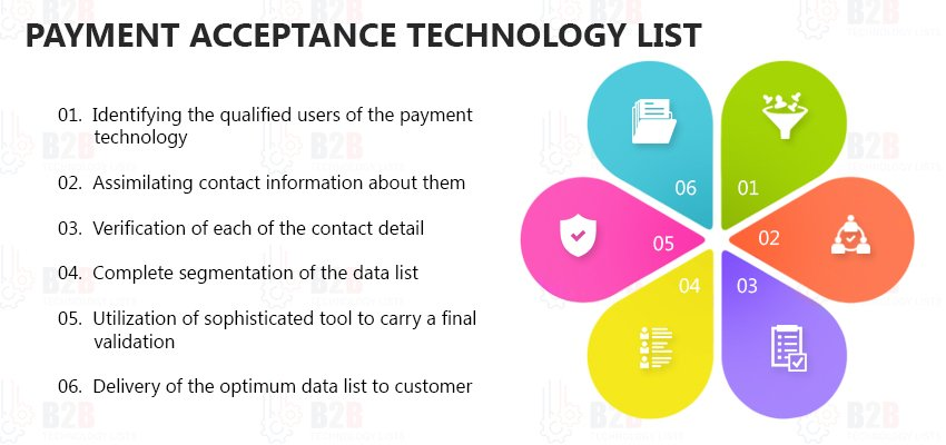 Payment Acceptance Technology List