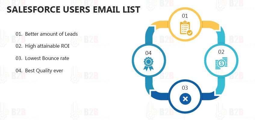 Salesforce Users List | Salesforce Users Mailing List |B2B Technology Lists