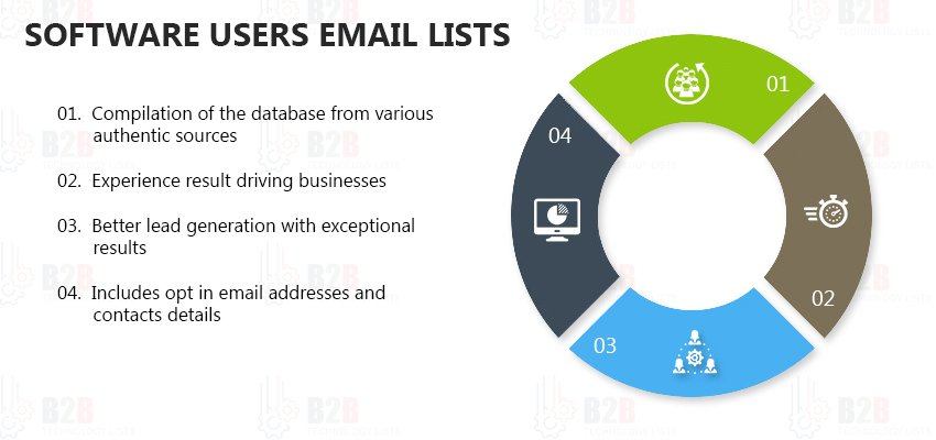Software Users Email Lists